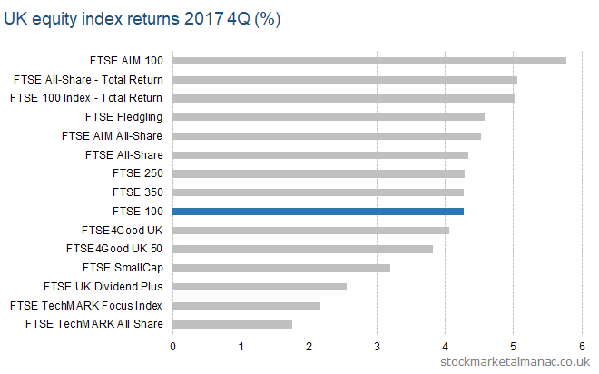UK equity index returns 2017 4Q
