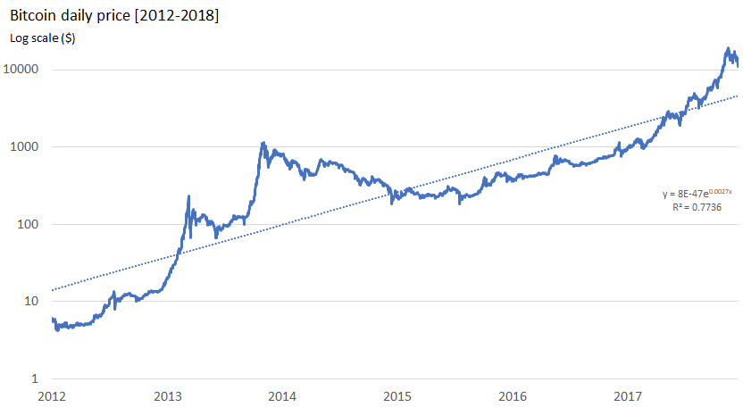 Bitcoin daily price [2012-2018] (17 Jan 2018)