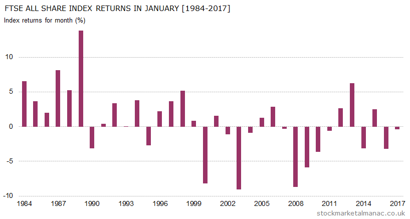 Monthly returns of FTSE All Share Index - January (1984-2017)