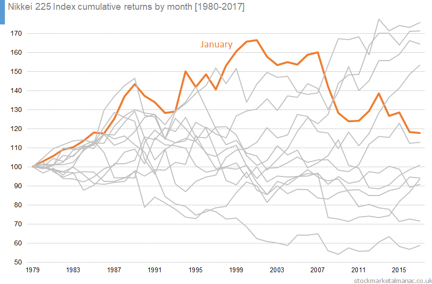 Nikkei 225 Index cumulative returns by month [1980-2017]