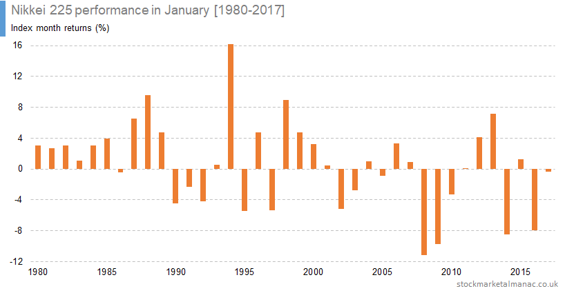 Nikkei 225 performance in January [1980-2017]