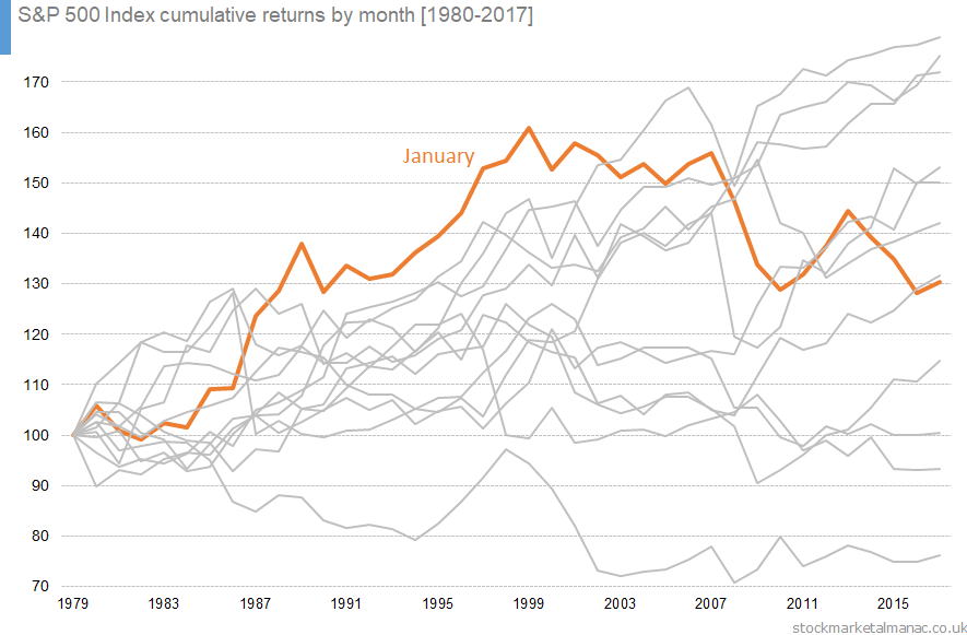 S&P 500 Index cumulative returns by month [1980-2017]