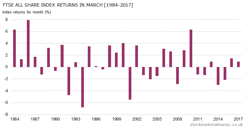 Monthly returns of FTSE All Share Index - March (1984-2017)