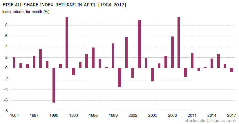 Monthly returns of FTSE All Share Index - April (1984-2017)