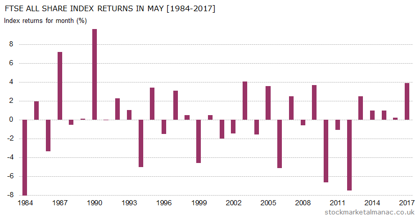 Monthly returns of FTSE All Share Index - May (1984-2017)