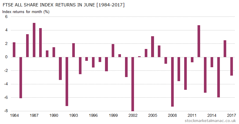 Monthly returns of FTSE All Share Index - June (1984-2017)