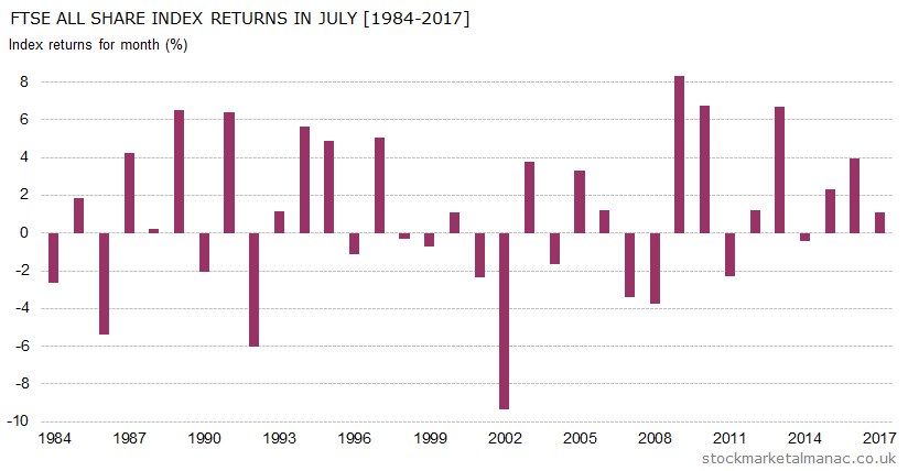 Monthly returns of FTSE All Share Index - July (1984-2017) 2