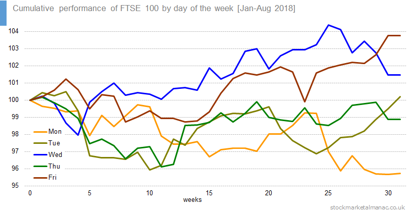 Cumulative performance of FTSE 100 by day of the week [Jan-Aug 2018]