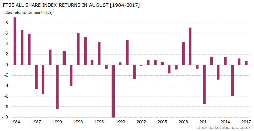 Monthly returns of FTSE All Share Index - August (1984-2017)