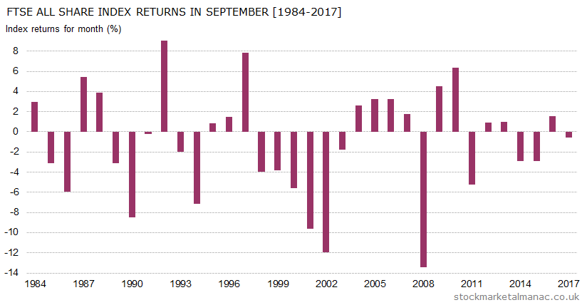 Monthly returns of FTSE All Share Index - September (1984-2017)