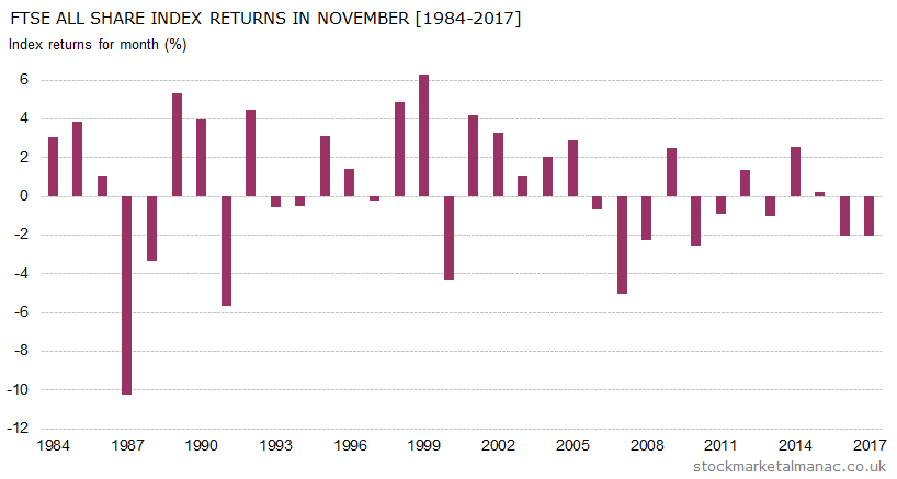 Monthly returns of FTSE All Share Index - November (1984-2017)