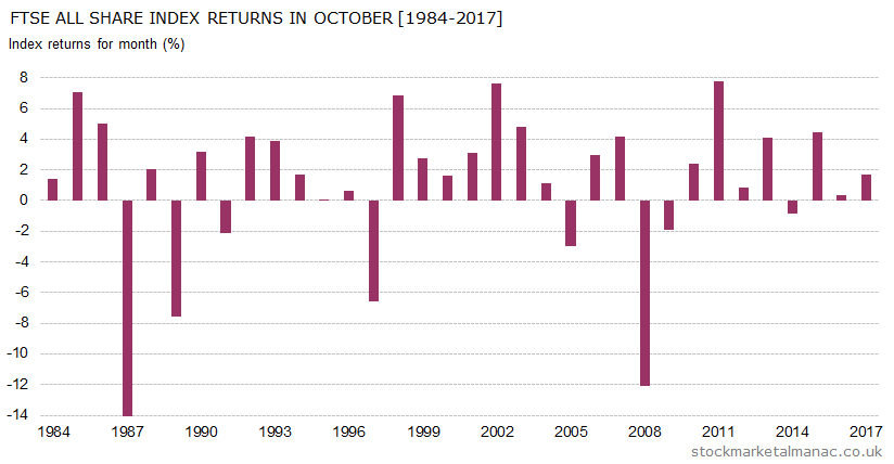 Monthly returns of FTSE All Share Index - October (1984-2017)