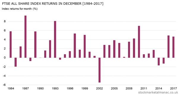 Monthly returns of FTSE All Share Index - December (1984-2017)