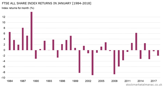 Monthly returns of FTSE All Share Index - January (1984-2018)