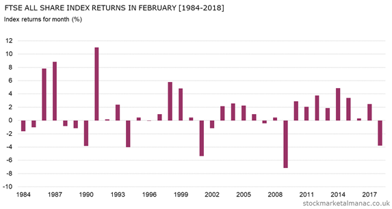 Monthly returns of FTSE All Share Index - February (1984-2018)